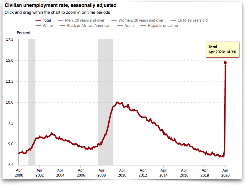 Unemployment Rates Across The Mountain West Soar Kunr